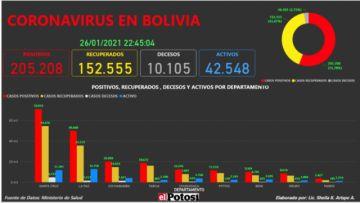 Vea el mapa interactivo de los casos de #coronavirus en #Bolivia hasta el 26 de enero de 2021