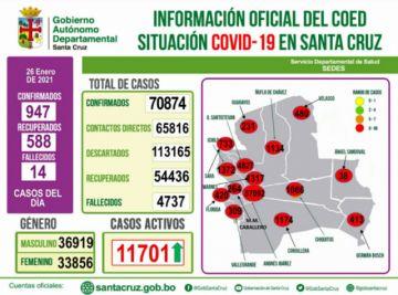 Santa Cruz supera los 70 mil casos a más de diez meses de iniciada la pandemia