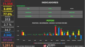 Vea el mapa interactivo de los casos de #coronavirus en #Bolivia hasta el 27 de enero de 2021