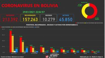 Vea el mapa interactivo de los casos de #coronavirus en #Bolivia hasta el 29 de enero de 2021