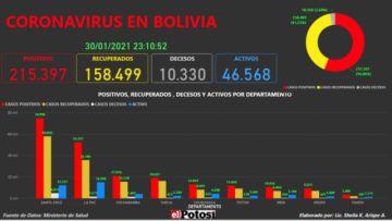Vea el mapa interactivo de los casos de #coronavirus en #Bolivia hasta el 30 de enero de 2021