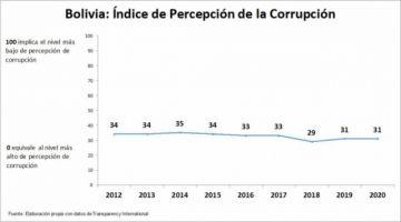 Bolivia desmejora en el ranking de Transparencia Internacional, según publica Jubileo