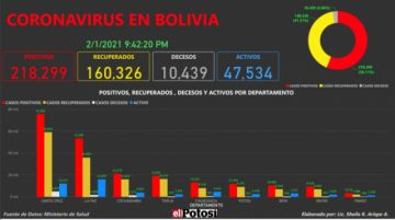 Vea el mapa de los casos de #coronavirus en #Bolivia hasta el 1 de febrero  de 2021
