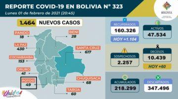 Bolivia supera los 218.000 casos de coronavirus con casi 1.500 contagios nuevos