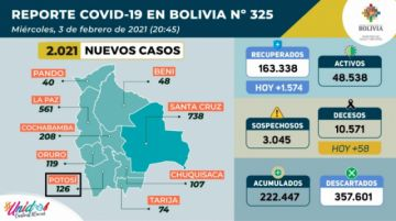 Bolivia supera los 222.000 casos de coronavirus con más de 2.000 contagios nuevos