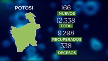 Bolivia supera los 224.000 casos de coronavirus con casi 2.000 contagios nuevos