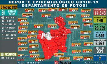 Sedes reporta 60 nuevos casos de coronavirus, la mayoría en la ciudad de Potosí
