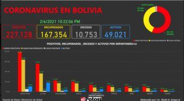 Vea el mapa de los casos de #coronavirus en #Bolivia hasta el 6de febrero de 2021