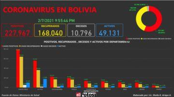 Vea el mapa de los casos de #coronavirus en #Bolivia hasta el 7de febrero de 2021