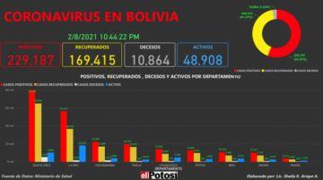 Vea el mapa de los casos de #coronavirus en #Bolivia hasta el 8de febrero de 2021