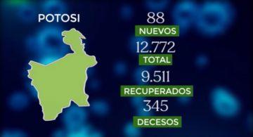 Bolivia supera los 230.000 casos de coronavirus con más de 1.500 contagios nuevos