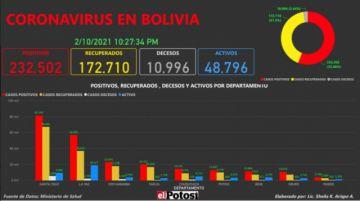 Vea el mapa de los casos de #coronavirus en #Bolivia hasta el 10 de febrero de 2021