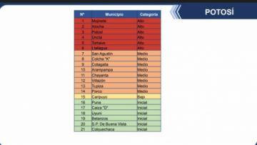Potosí tiene a seis municipios en la categoría de riesgo alto de coronavirus