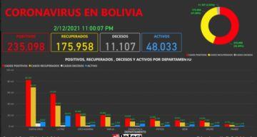 Vea el mapa de los casos de #coronavirus en #Bolivia hasta el 12 de febrero de 2021