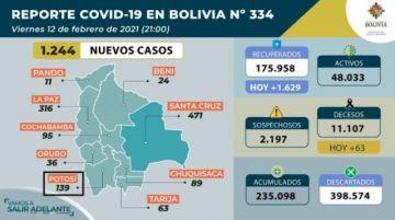 Bolivia supera los 235.000 casos de coronavirus con más de mil contagios nuevos