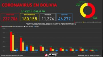 Vea el mapa de los casos de #coronavirus en #Bolivia hasta el 16 de febrero de 2021