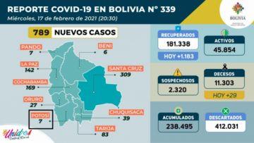 Bolivia supera los 238.000 casos de coronavirus con más de 500 contagios nuevos