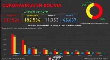 Vea el mapa de los casos de #coronavirus en #Bolivia hasta el 18 de febrero de 2021