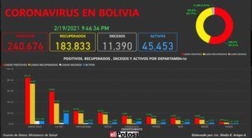 Vea el mapa de los casos de #coronavirus en #Bolivia hasta el 19 de febrero de 2021