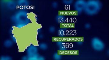 Bolivia supera los 243.000 casos de coronavirus con más de 500 contagios nuevos