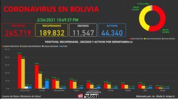 Vea el mapa de los casos de #coronavirus en #Bolivia hasta el 24 de febrero de 2021