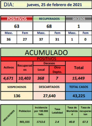 Potosí reporta 63 nuevos casos de coronavirus y un deceso