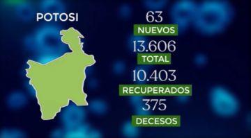 Bolivia supera los 246.000 casos de coronavirus con más de mil contagios nuevos
