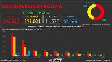 Vea el mapa de los casos de #coronavirus en #Bolivia hasta el 25 de febrero de 2021