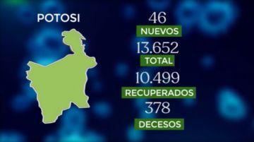 Bolivia supera los 247.000 casos de coronavirus con más de mil contagios nuevos
