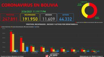 Vea el mapa de los casos de #coronavirus en #Bolivia hasta el 26de febrero de 2021