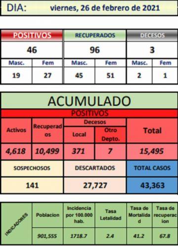 Sedes reporta 46 nuevos casos de coronavirus la mayoría en Tupiza y Potosí