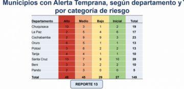 Chuquisaca y Santa Cruz son los Departamentos con más municipios en alto riesgo
