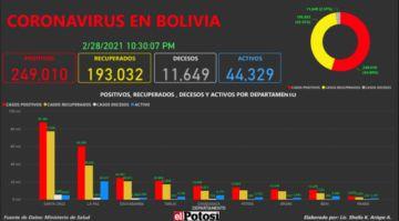 Vea el mapa de los casos de #coronavirus en #Bolivia hasta el 28 de febrero de 2021