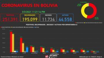 Vea el mapa de los casos de #coronavirus en #Bolivia hasta el 3 de marzo de 2021