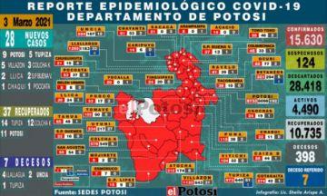 Potosí suma 28 nuevos casos de coronavirus y siete decesos en un día