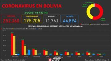 Vea el mapa de los casos de #coronavirus en #Bolivia hasta el 4 de marzo de 2021
