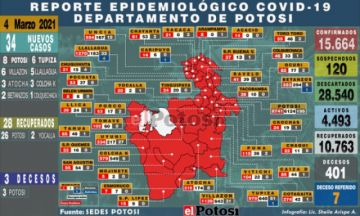 Potosí suma 34 nuevos casos de coronavirus y tres fallecidos