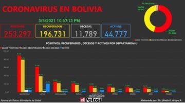 Vea el mapa de los casos de #coronavirus en #Bolivia hasta el 5 de marzo de 2021