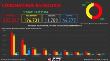 Vea el mapa de los casos de #coronavirus en #Bolivia hasta el 6 de marzo de 2021