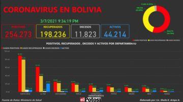 Vea el mapa de los casos de #coronavirus en #Bolivia hasta el 7 de marzo de 2021