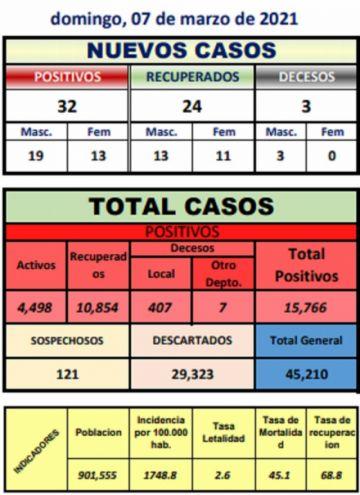 Potosí reporta 32 nuevos casos de coronavirus y tres decesos el día de las elecciones