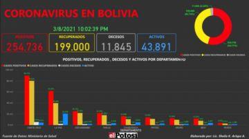Vea el mapa de los casos de #coronavirus en #Bolivia hasta el 8 de marzo de 2021