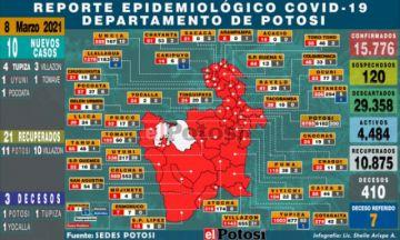 Potosí suma 10 nuevos casos de coronavirus y tres decesos
