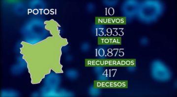 Bolivia supera los 254.000 casos de coronavirus con 463 contagios nuevos