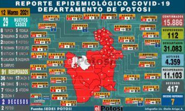 Potosí suma 29 nuevos casos de coronavirus en 13 municipios