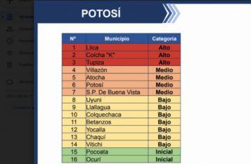 Potosí tiene a tres municipios en la categoría de riesgo alto de coronavirus