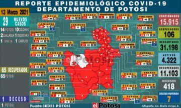 Potosí suma 29 nuevos casos de coronavirus y un fallecido