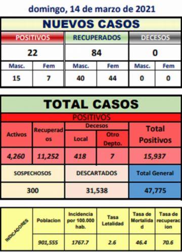 Potosí reporta 22 nuevos casos de coronavirus en seis municipios