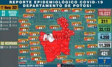 Potosí suma 23 nuevos casos de coronavirus en siete municipios