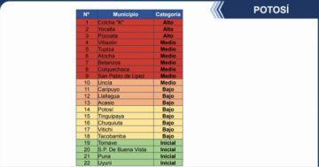 Tres municipios de Potosí siguen en alto riesgo de coronavirus